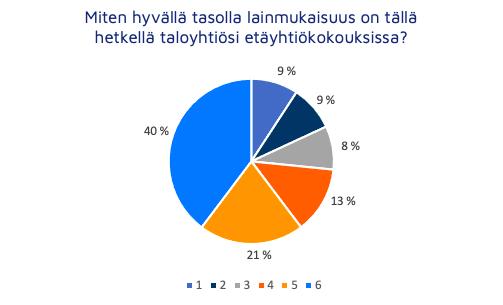Lainmukaisuus oli 61% mielestä hyvällä tasolla - Neomeet